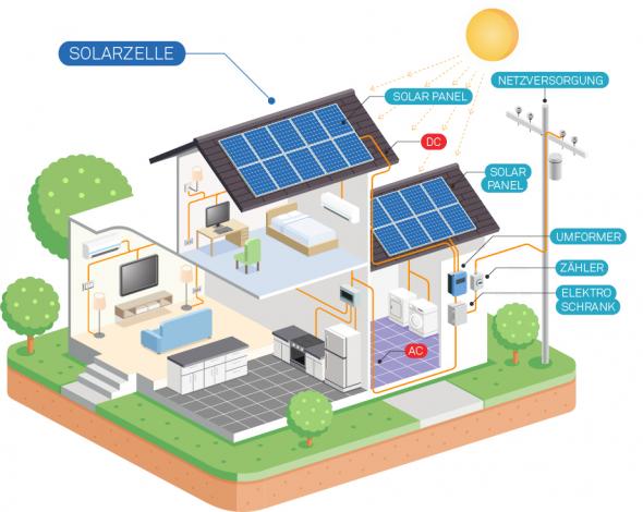 Photovoltaik-Anlage – Muri Energie Forum